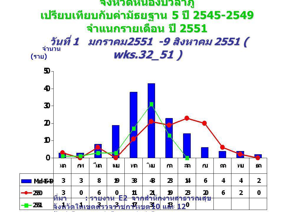 จำนวนป่วย โรคไข้เลือดออก (DHF+DF+DSS) จังหวัดหนองบัวลำภู เปรียบเทียบกับค่ามัธยฐาน 5 ปี 2545-2549 จำแนกรายเดือน ปี 2551 วันที่ 1 มกราคม 2551 -9 สิงหาคม 2551 ( wks.32_51 ) จำนวน ( ราย ) ที่มา : รายงาน E2 จากสำนักงานสาธารณสุข จังหวัดในเขตตรวจราชการเขต 10 และ 12 จัดทำโดย : กลุ่มโรคติดต่อนำโดยแมลง สคร.