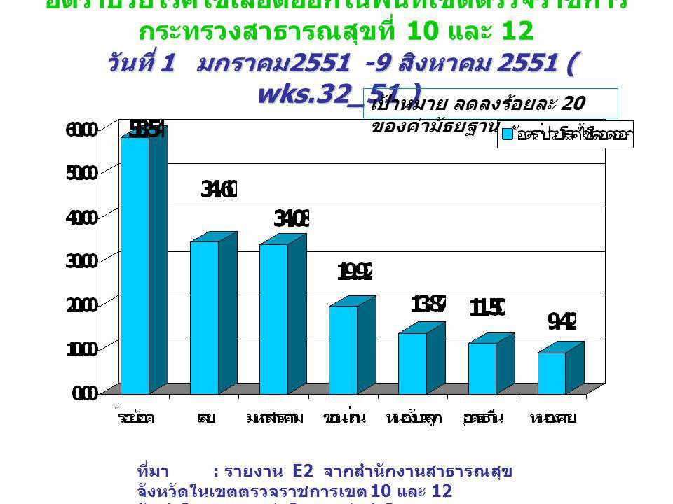 วันที่ 1 มกราคม 2551 -9 สิงหาคม 2551 ( wks.32_51 ) อัตราป่วยโรคไข้เลือดออกในพื้นที่เขตตรวจราชการ กระทรวงสาธารณสุขที่ 10 และ 12 วันที่ 1 มกราคม 2551 -9 สิงหาคม 2551 ( wks.32_51 ) ที่มา : รายงาน E2 จากสำนักงานสาธารณสุข จังหวัดในเขตตรวจราชการเขต 10 และ 12 จัดทำโดย : กลุ่มโรคติดต่อนำโดยแมลง สคร.
