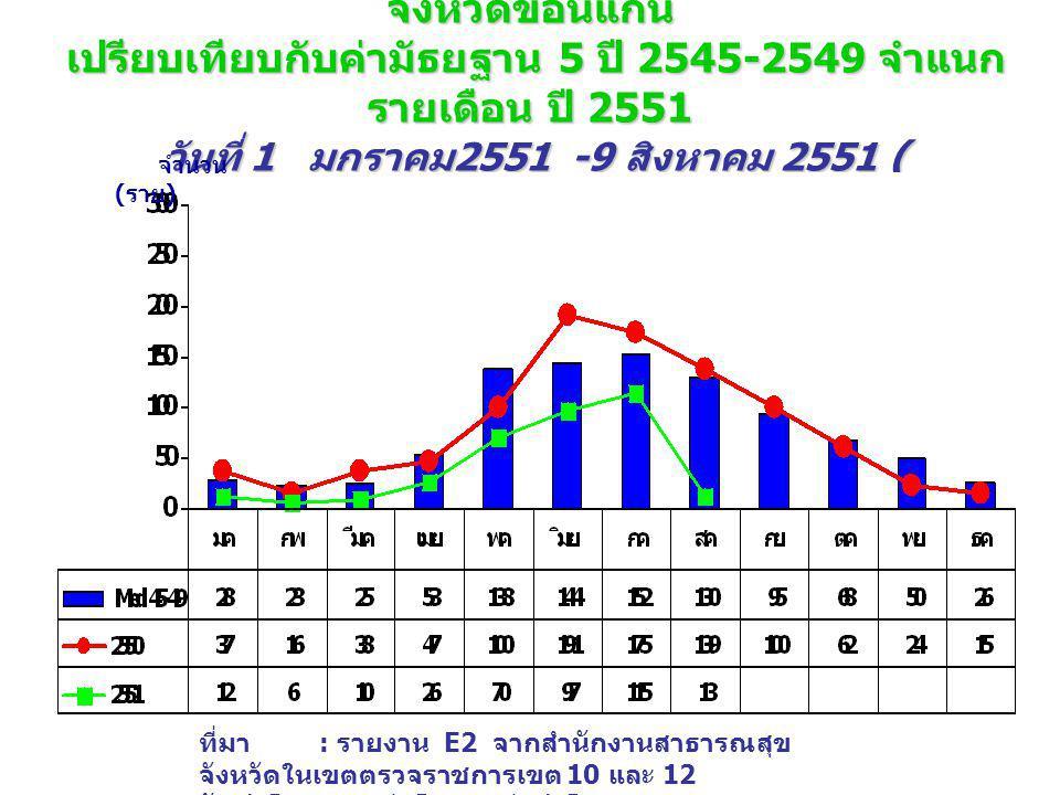 จำนวนผู้ป่วย โรคไข้เลือดออก (DHF+DF+DSS) จังหวัดมหาสารคาม เปรียบเทียบกับค่ามัธยฐาน 5 ปี 2545-2549 จำแนกรายเดือน ปี 2551 วันที่ 1 มกราคม 2551 -9 สิงหาคม 2551 ( wks.32_51 ) จำนวน ( ราย ) ที่มา : รายงาน E2 จากสำนักงานสาธารณสุขจังหวัดในเขตตรวจ ราชการเขต 10 และ 12 จัดทำโดย : กลุ่มโรคติดต่อนำโดยแมลง สคร.
