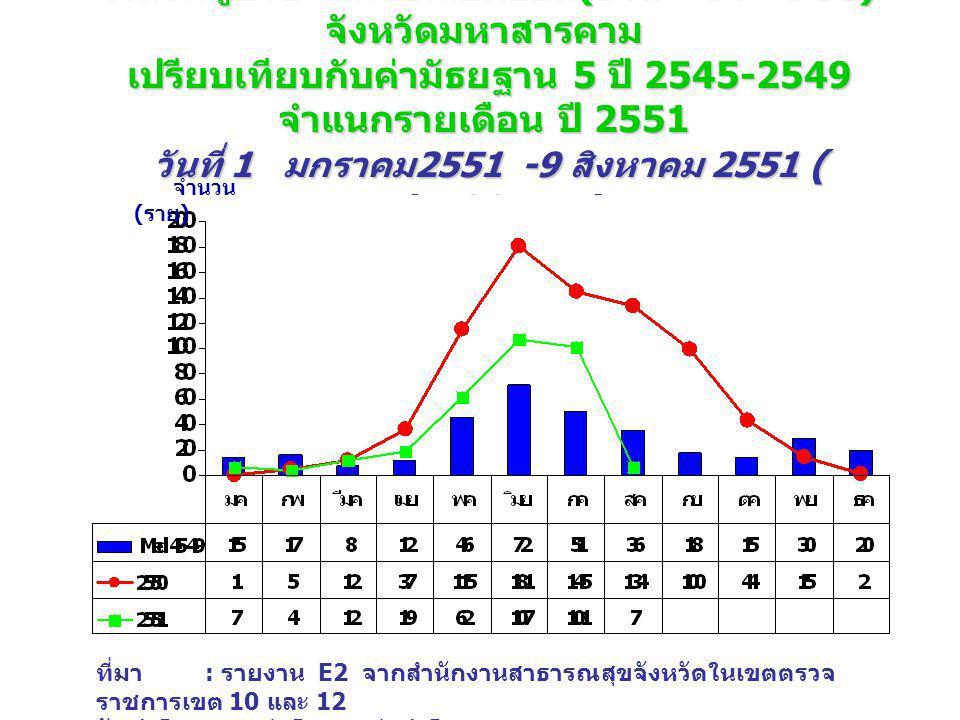 จำนวนผู้ป่วย โรคไข้เลือดออก (DHF+DF+DSS) จังหวัดมหาสารคาม เปรียบเทียบกับค่ามัธยฐาน 5 ปี 2545-2549 จำแนกรายเดือน ปี 2551 วันที่ 1 มกราคม 2551 -9 สิงหาค