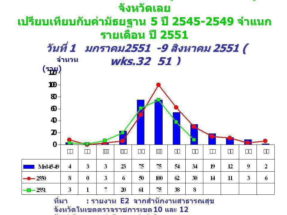 จำนวนป่วย โรคไข้เลือดออก (DHF+DF+DSS) จังหวัดเลย เปรียบเทียบกับค่ามัธยฐาน 5 ปี 2545-2549 จำแนก รายเดือน ปี 2551 วันที่ 1 มกราคม 2551 -9 สิงหาคม 2551 ( wks.32_51 ) จำนวน ( ราย ) ที่มา : รายงาน E2 จากสำนักงานสาธารณสุข จังหวัดในเขตตรวจราชการเขต 10 และ 12 จัดทำโดย : กลุ่มโรคติดต่อนำโดยแมลง สคร.
