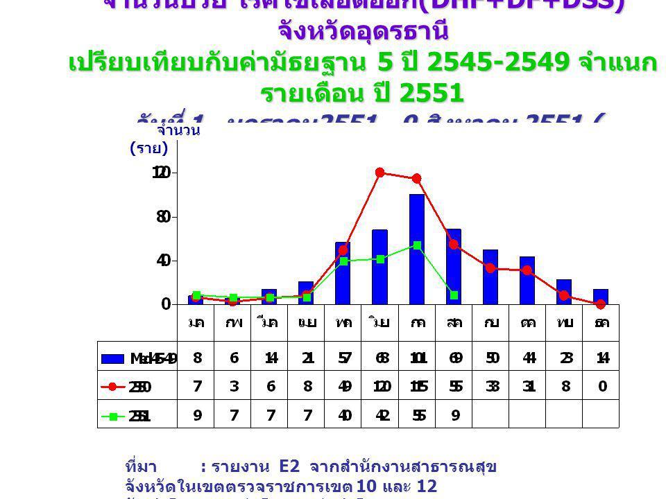 จำนวนป่วย โรคไข้เลือดออก (DHF+DF+DSS) จังหวัดอุดรธานี เปรียบเทียบกับค่ามัธยฐาน 5 ปี 2545-2549 จำแนก รายเดือน ปี 2551 วันที่ 1 มกราคม 2551 -9 สิงหาคม 2551 ( wks.32_51 ) จำนวน ( ราย ) ที่มา : รายงาน E2 จากสำนักงานสาธารณสุข จังหวัดในเขตตรวจราชการเขต 10 และ 12 จัดทำโดย : กลุ่มโรคติดต่อนำโดยแมลง สคร.
