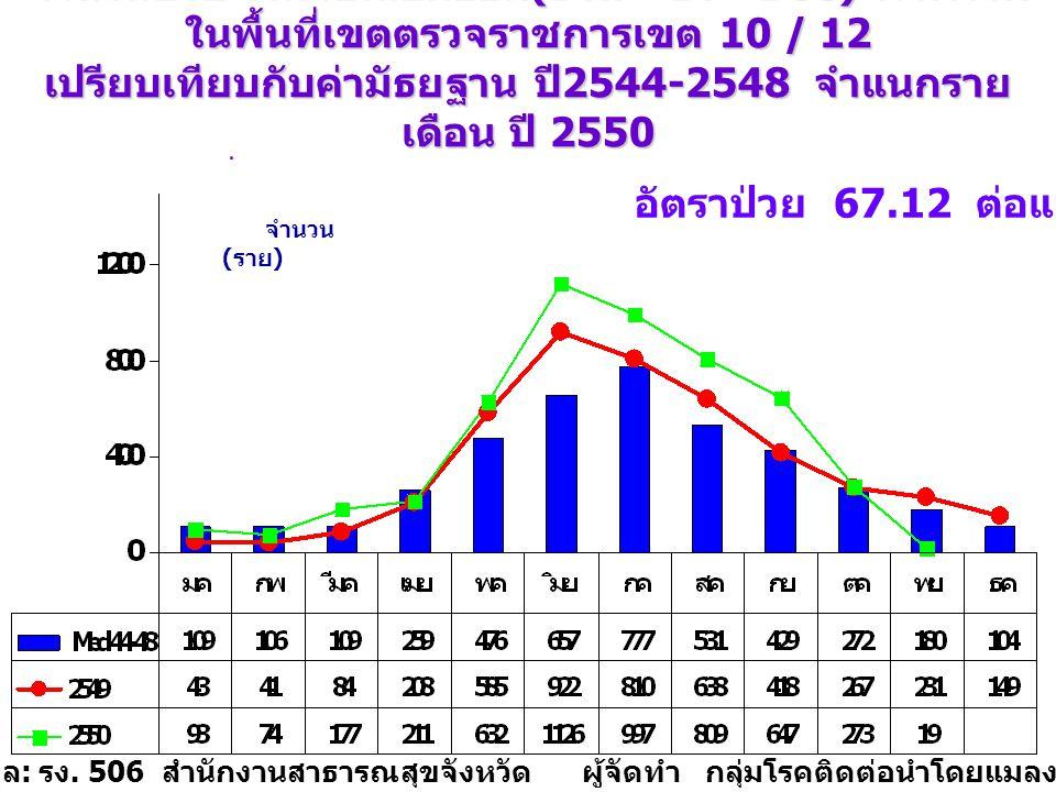 จำนวนป่วย โรคไข้เลือดออก (DHF+DF+DSS) จังหวัด ร้อยเอ็ด จำแนกรายเดือน ปี 2550 วันที่ 1 มกราคม - 10 พฤศจิกายน 2550 เปรียบเทียบกับค่ามัธยฐาน 5 ปี จำนวน ( ราย ) ที่มา : รายงาน E2 จากสำนักงานสาธารณสุข จังหวัดในเขตตรวจราชการเขต 10 และ 12 จัดทำโดย : กลุ่มโรคติดต่อนำโดยแมลง สคร.