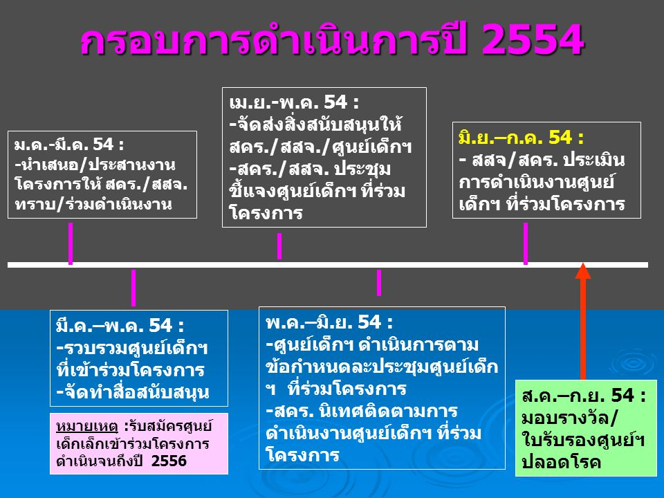 กรอบการดำเนินการปี 2554 ม.ค.-มี.ค.54 : -นำเสนอ/ประสานงาน โครงการให้ สคร./สสจ.