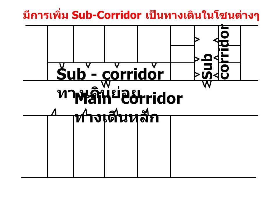Sub - corridor ทางเดินย่อย Main corridor ทางเดินหลัก Sub corridor มีการเพิ่ม Sub-Corridor เป็นทางเดินในโซนต่างๆ
