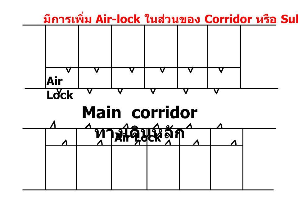 Air Lock Main corridor ทางเดินหลัก Air Lock มีการเพิ่ม Air-lock ในส่วนของ Corridor หรือ Sub-Corridor