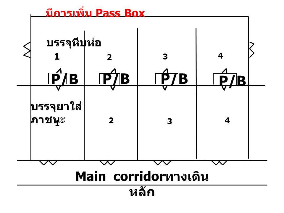 บรรจุหีบห่อ 1 2 3 4 บรรจุยาใส่ ภาชนะ 1 2 3 4 P/B Main corridor ทางเดิน หลัก มีการเพิ่ม Pass Box