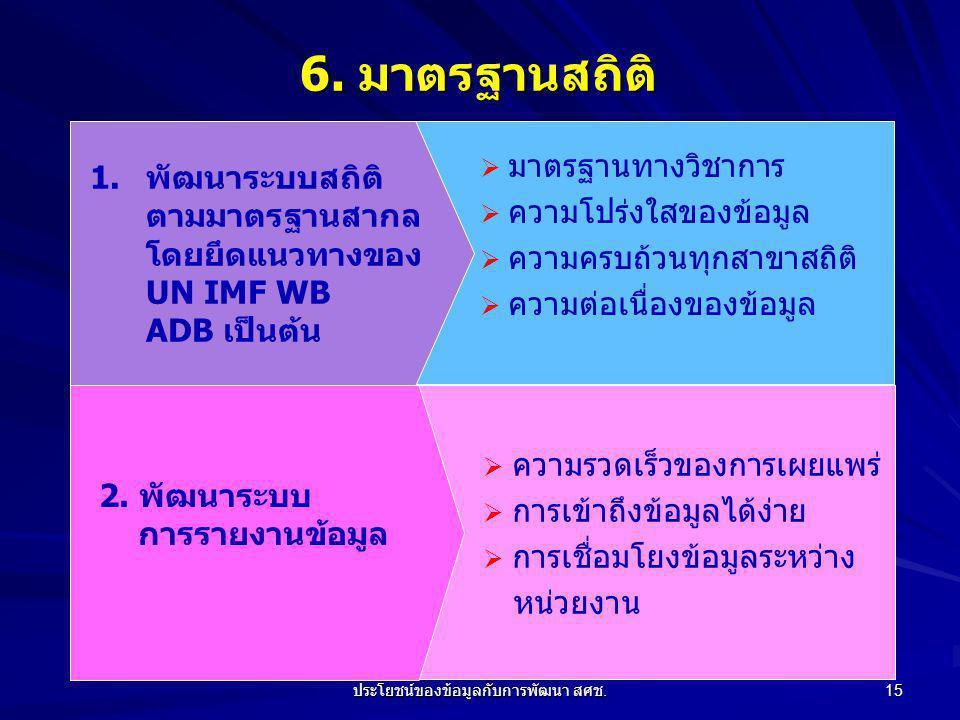 ประโยชน์ของข้อมูลกับการพัฒนา สศช.15 6.