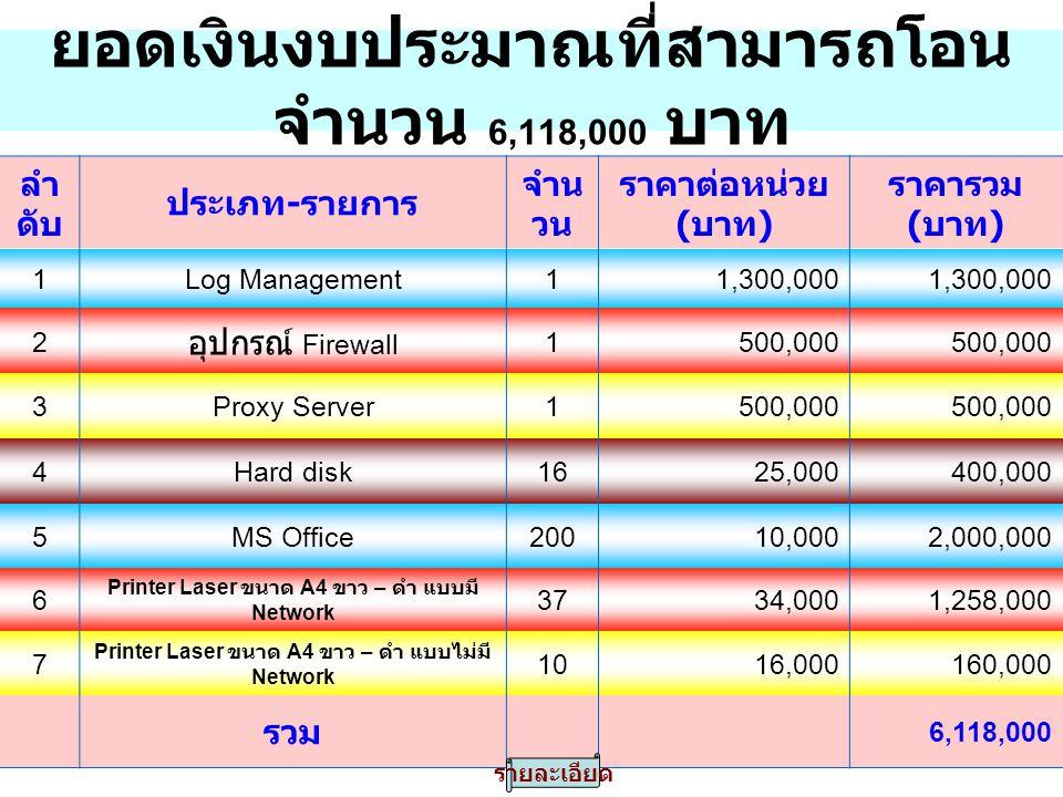 ยอดเงินงบประมาณที่สามารถโอน จำนวน 6,118,000 บาท ลำ ดับ ประเภท - รายการ จำน วน ราคาต่อหน่วย ( บาท ) ราคารวม ( บาท ) 1Log Management11,300,000 2 อุปกรณ์