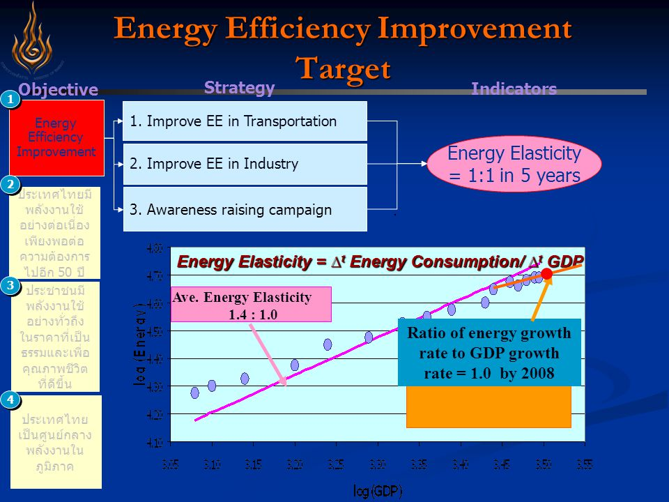 Strategy Energy Efficiency Improvement Target 2.