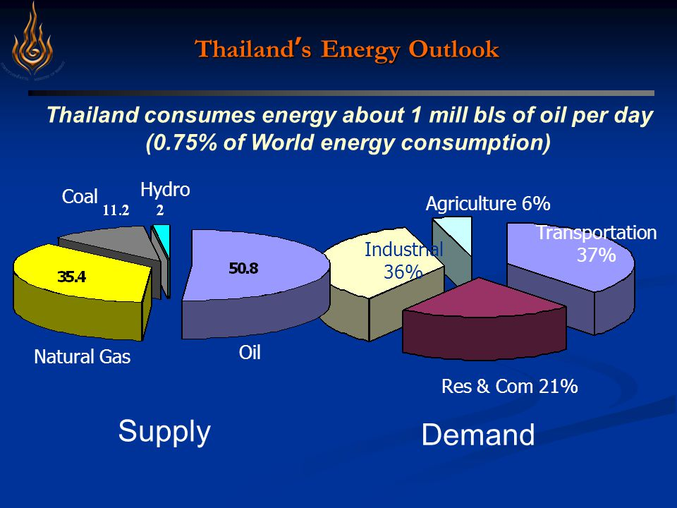Thailand ' s Energy Outlook Transportation 37% Agriculture 6% Industrial 36% Res & Com 21% Thailand consumes energy about 1 mill bls of oil per day (0.75% of World energy consumption) Oil Natural Gas Coal Hydro Supply Demand
