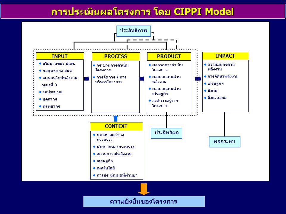 การประเมินผลโครงการ โดย CIPPI Model ความยั่งยืนของโครงการ INPUT PROCESS PRODUCT ประสิทธิผล ผลกระทบ ประสิทธิภาพ นโยบายของ สนพ. กลยุทธ์ของ สนพ. แผนอนุรั
