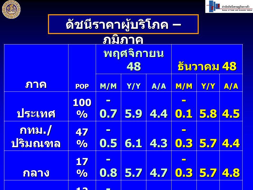 ดัชนีราคาผู้บริโภค – ภูมิภาค ภาคPOP พฤศจิกายน 48 ธันวาคม 48 M/MY/YA/AM/MY/YA/A ประเทศ 100 % - 0.7 5.9 4.4 - 0.1 5.8 4.5 กทม./ ปริมณฑล 47 % - 0.5 6.1 4.3 - 0.3 5.74.4 กลาง 17 % - 0.8 5.7 4.7 - 0.3 5.7 4.8 เหนือ 12 % - 1.0 5.74.50.05.94.7 อีสาน 15 % - 1.2 5.64.50.26.04.5 ใต้9% - 0.3 5.4 4.9 - 0.1 5.4 4.9