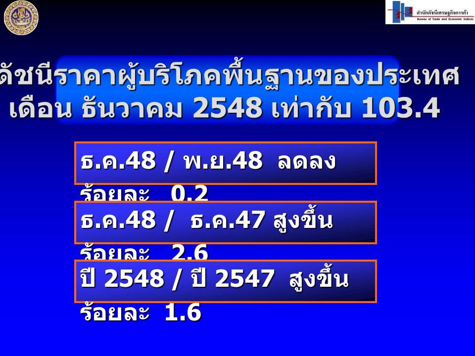 ดัชนีราคาผู้บริโภคพื้นฐานของประเทศ เดือน ธันวาคม 2548 เท่ากับ 103.4 ธ.