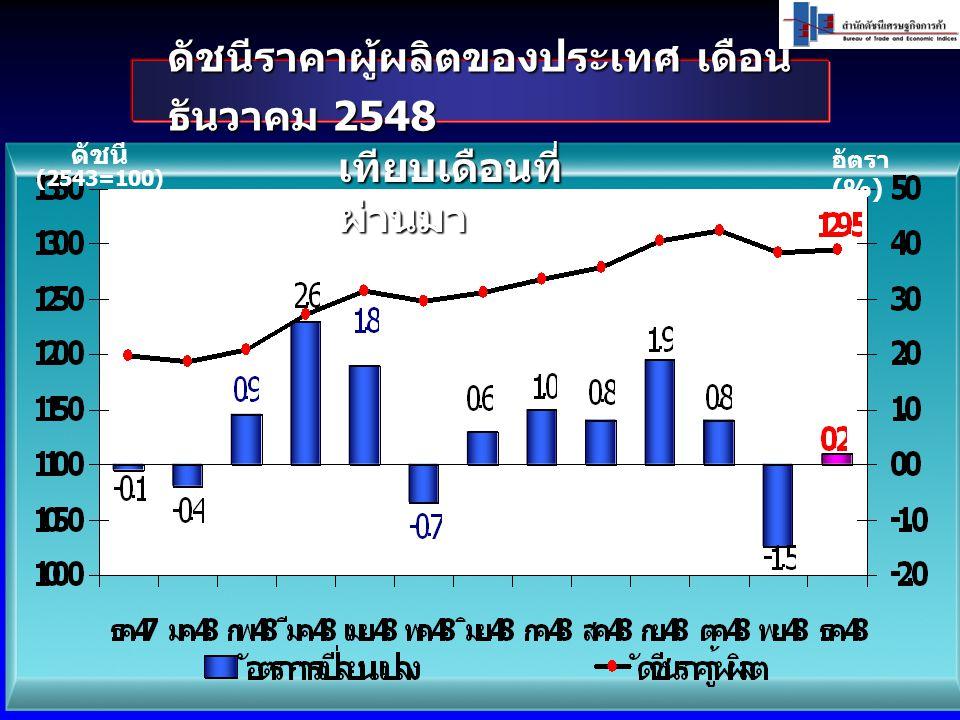 ดัชนีราคาผู้ผลิตของประเทศ เดือน ธันวาคม 2548 ดัชนี (2543=100) อัตรา (%) เทียบเดือนที่ ผ่านมา