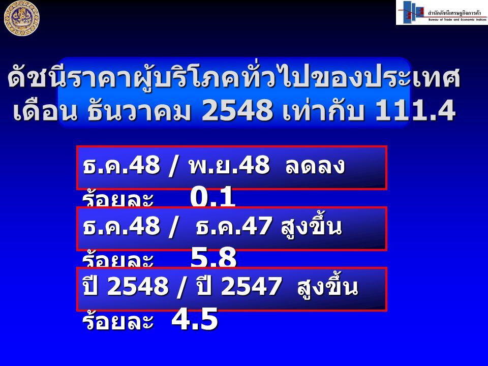 ดัชนีราคาผู้บริโภคทั่วไปของประเทศ เดือน ธันวาคม 2548 เท่ากับ 111.4 ธ.