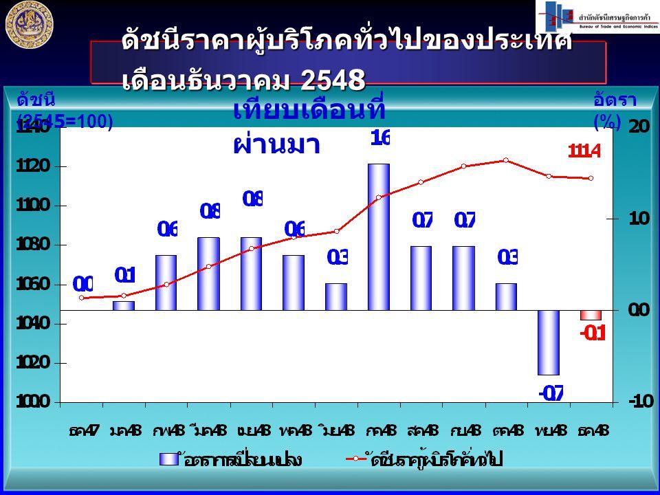 ดัชนีราคาผู้บริโภคทั่วไปของประเทศ เดือนธันวาคม 2548 ดัชนี (2545=100) อัตรา (%) เทียบเดือนที่ ผ่านมา