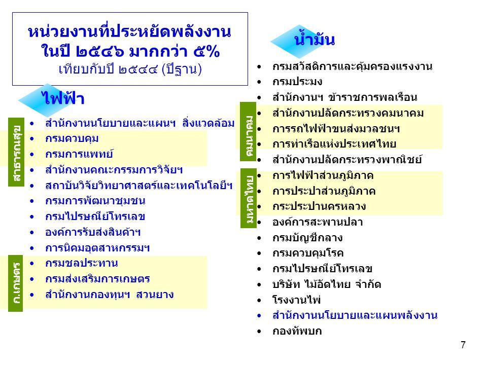 7 มหาดไทย คมนาคม สาธารณสุข สำนักงานนโยบายและแผนฯ สิ่งแวดล้อม กรมควบคุม กรมการแพทย์ สำนักงานคณะกรรมการวิจัยฯ สถาบันวิจัยวิทยาศาสตร์และเทคโนโลยีฯ กรมการ