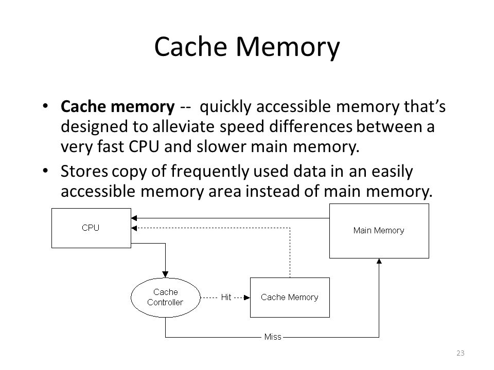 23 Cache Memory Cache memory -- quickly accessible memory that's designed to alleviate speed differences between a very fast CPU and slower main memory.