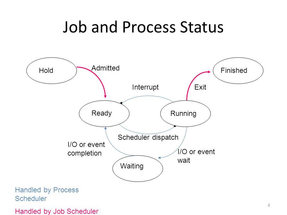 เมื่อ CPU ว่าง process ใดที่จะได้รัน จากแผนภาพมีเพียงเส้นจาก ready เท่านั้น ที่มายัง running Process ที่อยู่ในสถานะ ready เท่านั้นจึงจะมี สิทธิได้รัน Process ในสถานะ ready มีอยู่ process เดียว หรือเปล่า .