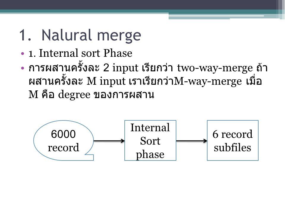 1. Nalural merge 1. Internal sort Phase การผสานครั้งละ 2 input เรียกว่า two-way-merge ถ้า ผสานครั้งละ M input เราเรียกว่า M-way-merge เมื่อ M คือ degr