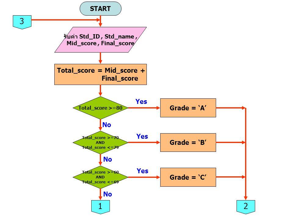START รับค่า Std_ID, Std_name, Mid_score, Final_score Total_score = Mid_score + Final_score Total_score >=80 Grade = 'A' Total_score >=70 AND Total_sc
