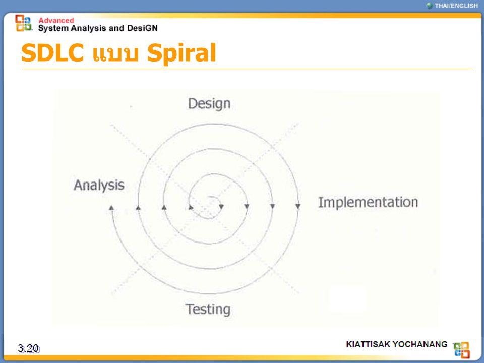 SDLC แบบ Spiral 3.20