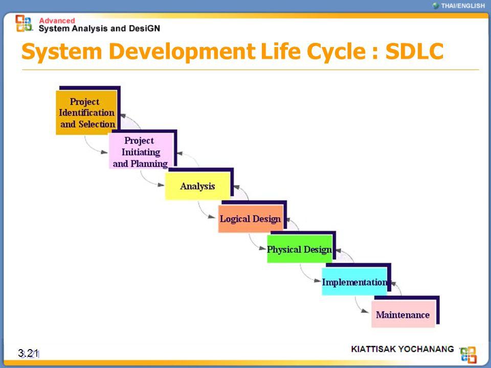 3.21 System Development Life Cycle : SDLC