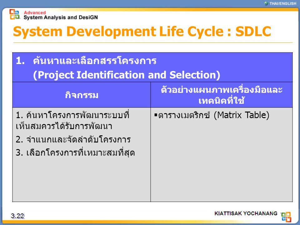 3.22 System Development Life Cycle : SDLC 1.ค้นหาและเลือกสรรโครงการ (Project Identification and Selection) กิจกรรม ตัวอย่างแผนภาพเครื่องมือและ เทคนิคท