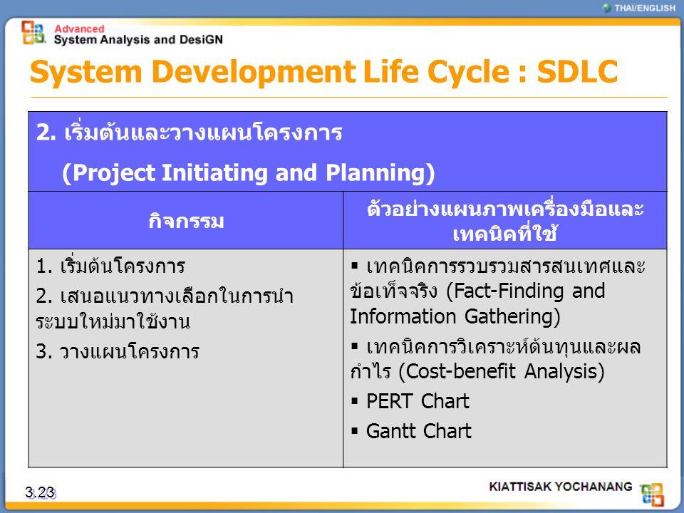 3.23 System Development Life Cycle : SDLC 2. เริ่มต้นและวางแผนโครงการ (Project Initiating and Planning) กิจกรรม ตัวอย่างแผนภาพเครื่องมือและ เทคนิคที่ใ