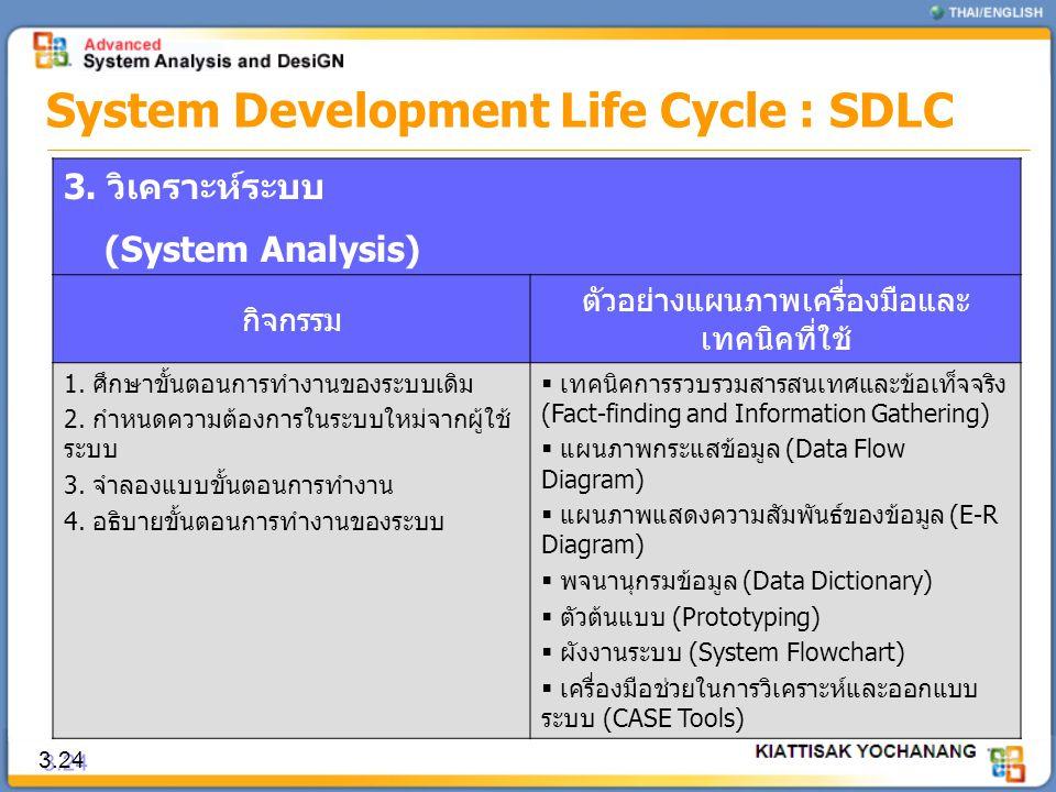 3.24 System Development Life Cycle : SDLC 3. วิเคราะห์ระบบ (System Analysis) กิจกรรม ตัวอย่างแผนภาพเครื่องมือและ เทคนิคที่ใช้ 1. ศึกษาขั้นตอนการทำงานข