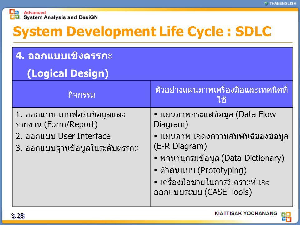 3.25 System Development Life Cycle : SDLC 4. ออกแบบเชิงตรรกะ (Logical Design) กิจกรรม ตัวอย่างแผนภาพเครื่องมือและเทคนิคที่ ใช้ 1. ออกแบบแบบฟอร์มข้อมูล
