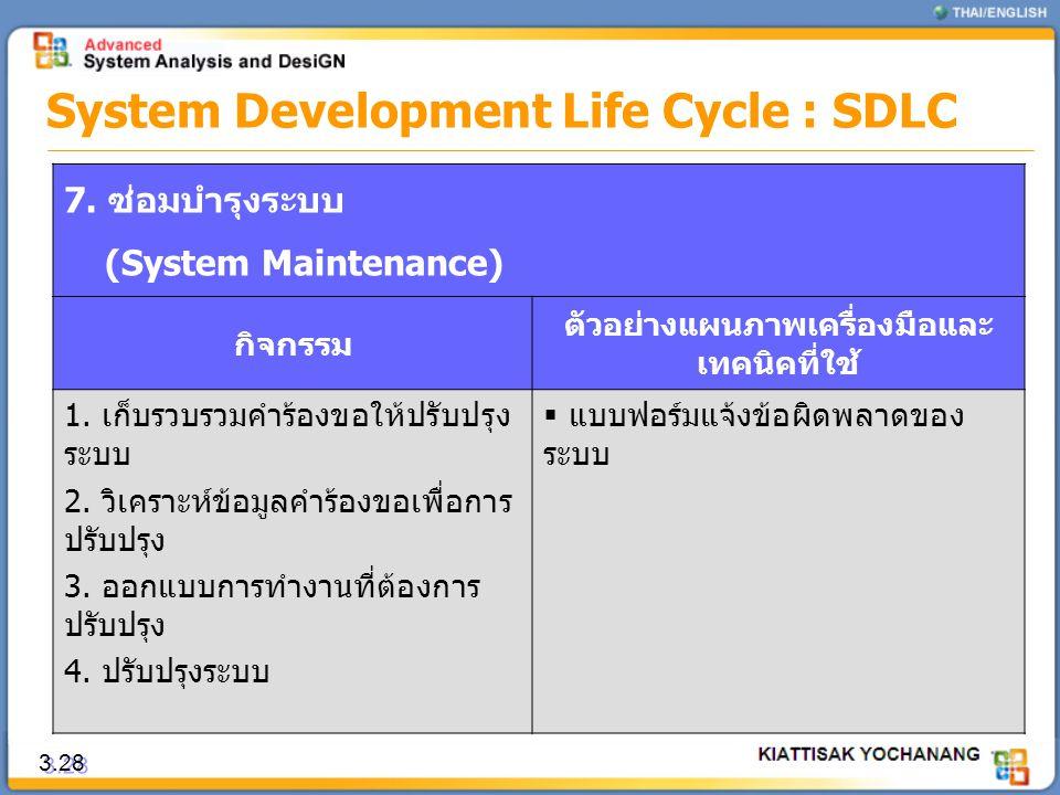 3.28 System Development Life Cycle : SDLC 7. ซ่อมบำรุงระบบ (System Maintenance) กิจกรรม ตัวอย่างแผนภาพเครื่องมือและ เทคนิคที่ใช้ 1. เก็บรวบรวมคำร้องขอ
