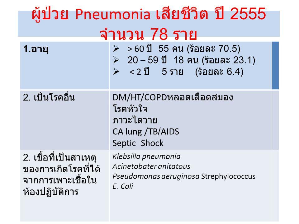 ผู้ป่วย Pneumonia เสียชีวิต ปี 2555 จำนวน 78 ราย 1.