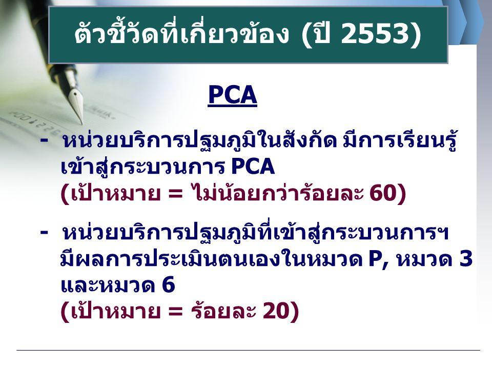 ตัวชี้วัดที่เกี่ยวข้อง (ปี 2553) PCA - หน่วยบริการปฐมภูมิในสังกัด มีการเรียนรู้ เข้าสู่กระบวนการ PCA (เป้าหมาย = ไม่น้อยกว่าร้อยละ 60) - หน่วยบริการปฐ
