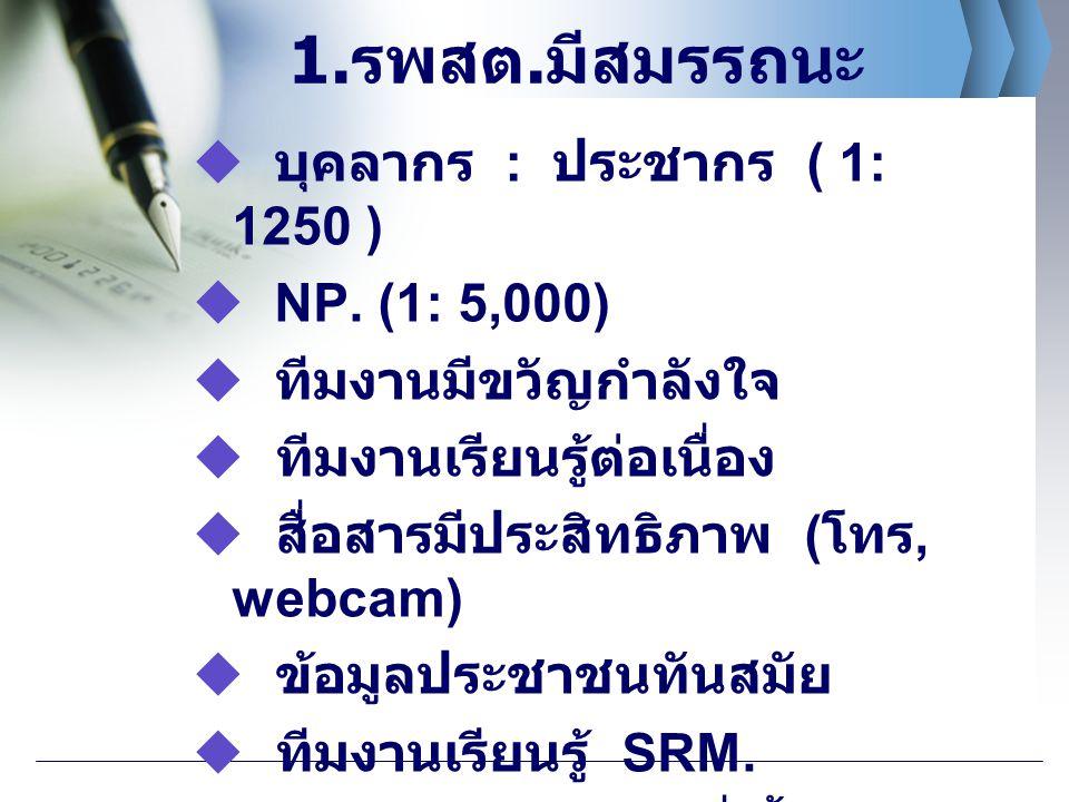 1.รพสต.มีสมรรถนะ  บุคลากร : ประชากร ( 1: 1250 )  NP. (1: 5,000)  ทีมงานมีขวัญกำลังใจ  ทีมงานเรียนรู้ต่อเนื่อง  สื่อสารมีประสิทธิภาพ ( โทร, webcam