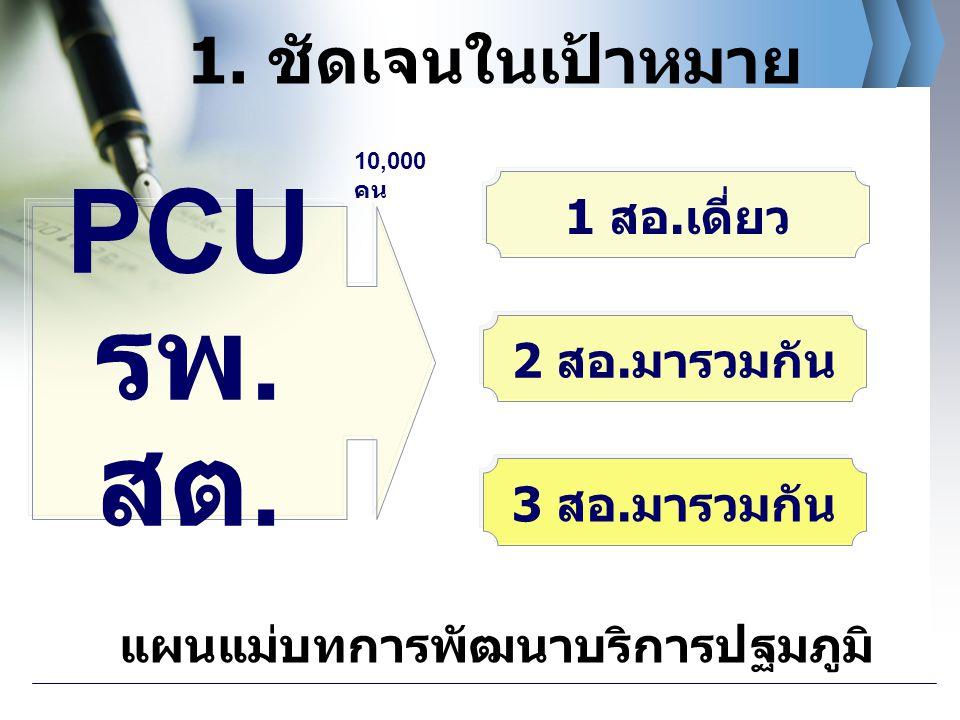 1 สอ.เดี่ยว 3 สอ.มารวมกัน 2 สอ.มารวมกัน PCU รพ. สต. 1. ชัดเจนในเป้าหมาย 10,000 คน แผนแม่บทการพัฒนาบริการปฐมภูมิ