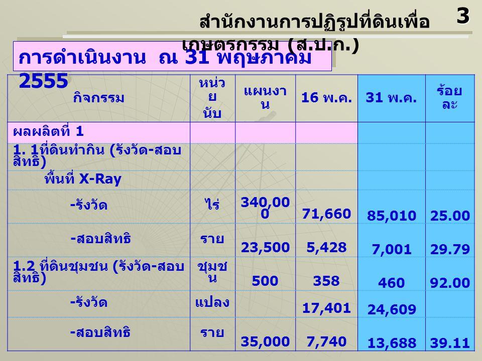 กิจกรรม หน่ว ย นับ แผนงา น 16 พ.ค.31 พ. ค. ร้อย ละ ผลผลิตที่ 1 1.
