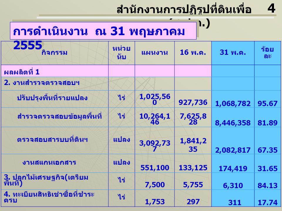 กิจกรรม หน่ว ย นับ แผนง าน 16 พ.ค. 31 พ. ค. ร้อย ละ ผลผลิตที่ 1 5.