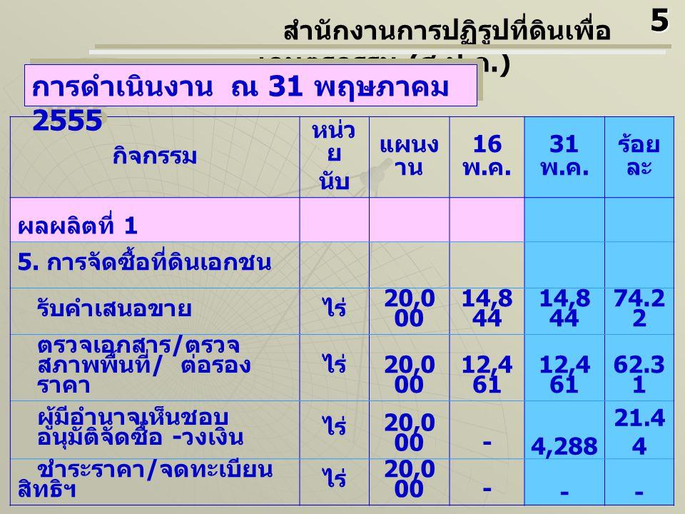 กิจกรรม หน่วย นับ แผนงาน 16 พ.ค. 31 พ. ค. ร้อย ละ ผลผลิตที่ 2 6.