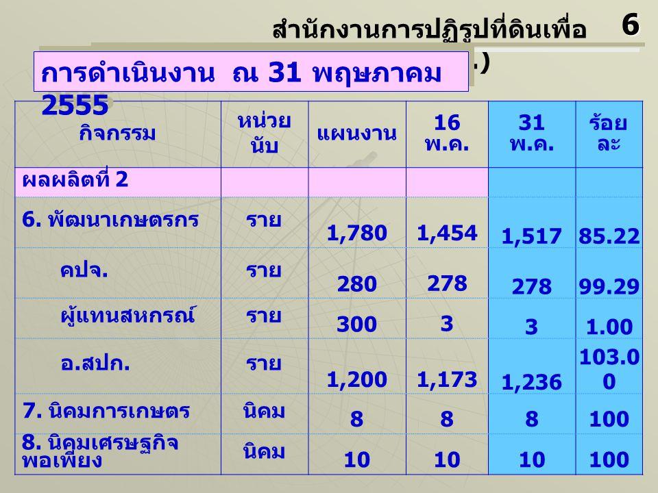 กิจกรรม หน่วย นับ แผนง าน 16 พ.ค. 31 พ. ค. ร้อย ละ ผลผลิตที่ 2 9.