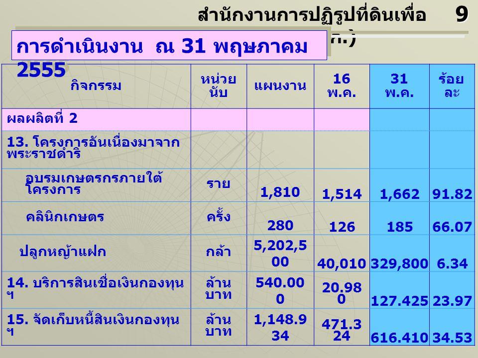 กิจกรรม หน่วย นับ แผนงาน 16 พ. ค. 31 พ. ค. ร้อย ละ ผลผลิตที่ 2 13.