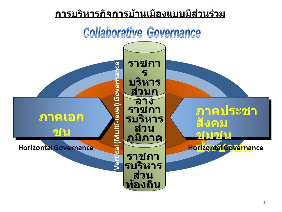 การบริหารกิจการบ้านเมืองแบบมีส่วนร่วม ราชกา ร บริหาร ส่วนก ลาง ราชกา รบริหาร ส่วน ภูมิภาค ราชกา รบริหาร ส่วน ท้องถิ่น Vertical (Multi-level) Governance ภาคประชา สังคม ชุมชน ประชาชน Horizontal Governance ภาคเอก ชน Horizontal Governance 4