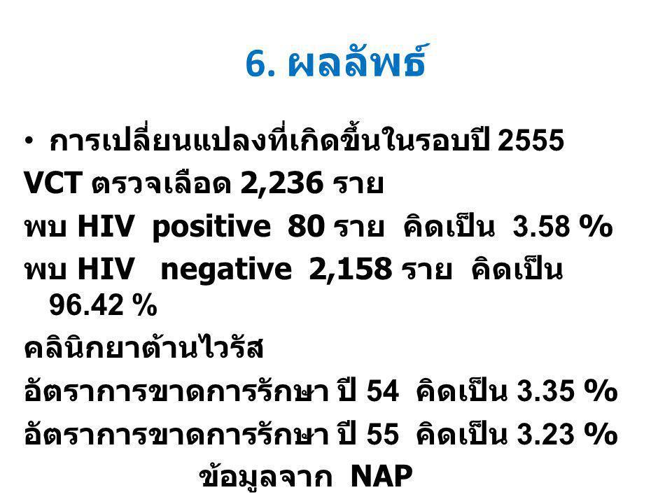 6. ผลลัพธ์ การเปลี่ยนแปลงที่เกิดขึ้นในรอบปี 2555 VCT ตรวจเลือด 2,236 ราย พบ HIV positive 80 ราย คิดเป็น 3.58 % พบ HIV negative 2,158 ราย คิดเป็น 96.42