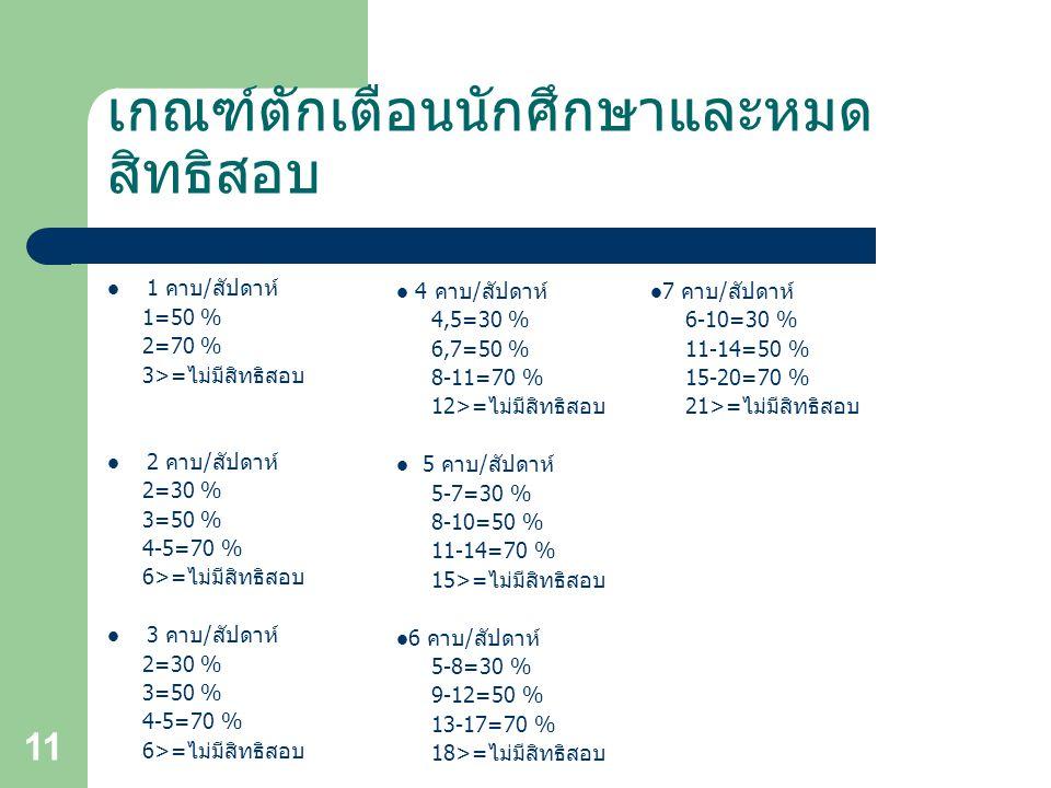 11 เกณฑ์ตักเตือนนักศึกษาและหมด สิทธิสอบ 1 คาบ / สัปดาห์ 1=50 % 2=70 % 3>= ไม่มีสิทธิสอบ 2 คาบ / สัปดาห์ 2=30 % 3=50 % 4-5=70 % 6>= ไม่มีสิทธิสอบ 3 คาบ