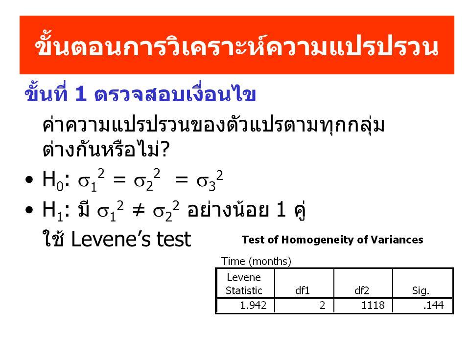 ขั้นตอนการวิเคราะห์ความแปรปรวน ขั้นที่ 1 ตรวจสอบเงื่อนไข ค่าความแปรปรวนของตัวแปรตามทุกกลุ่ม ต่างกันหรือไม่? H 0 :  1 2 =  2 2 =  3 2 H 1 : มี  1 2