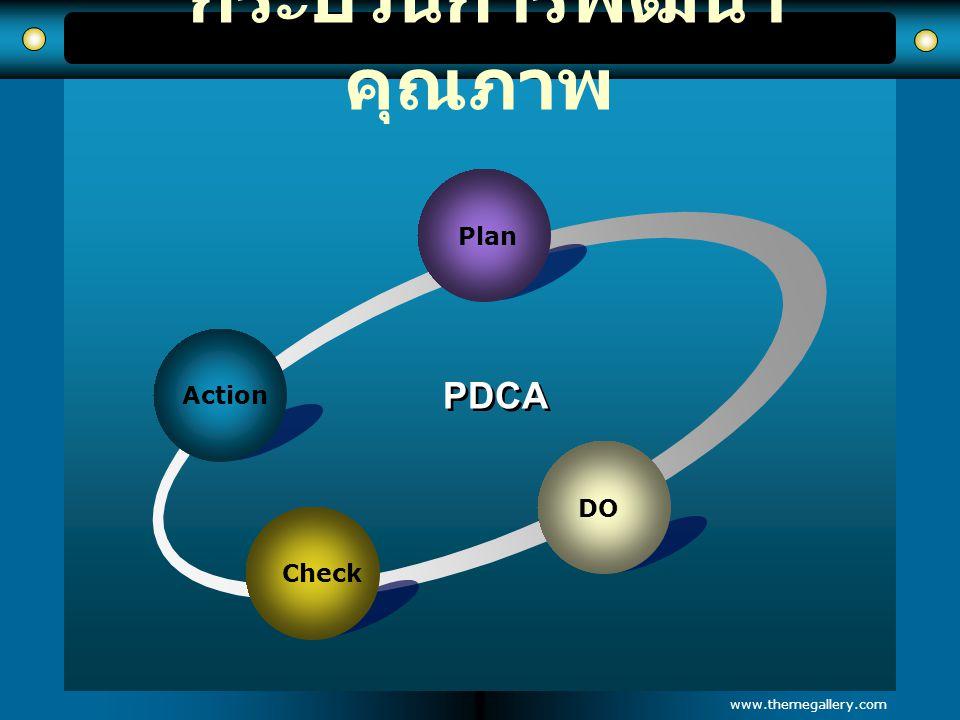 www.themegallery.com กระบวนการพัฒนา คุณภาพ Action Plan DO Check PDCA