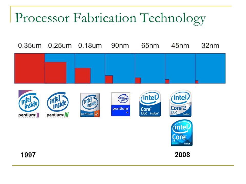 Processor Fabrication Technology 1997 2008