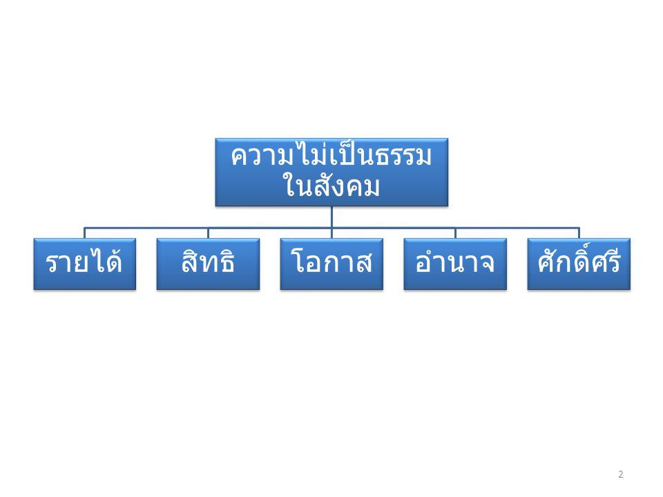 ความสัมพันธ์เชิงอำนาจใน สังคมไทย อำนาจรัฐ อำนาจของ ปวงชน อำนาจของกลุ่ม อำนาจ ฝ่ายใด จะขึ้นสู่อำนาจรัฐ ได้ มากกว่ากัน .