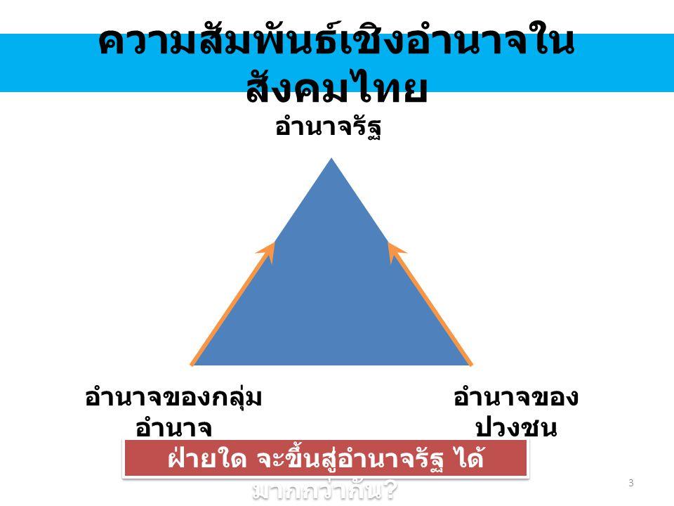 ความสัมพันธ์เชิงอำนาจใน สังคมไทย อำนาจรัฐของ ปวงชน อำนาจของ ปวงชน อำนาจของกลุ่ม อำนาจ ประชาธิปไตยมวลชนหรือ ประชาธิปไตยสังคม (social democracy) 4